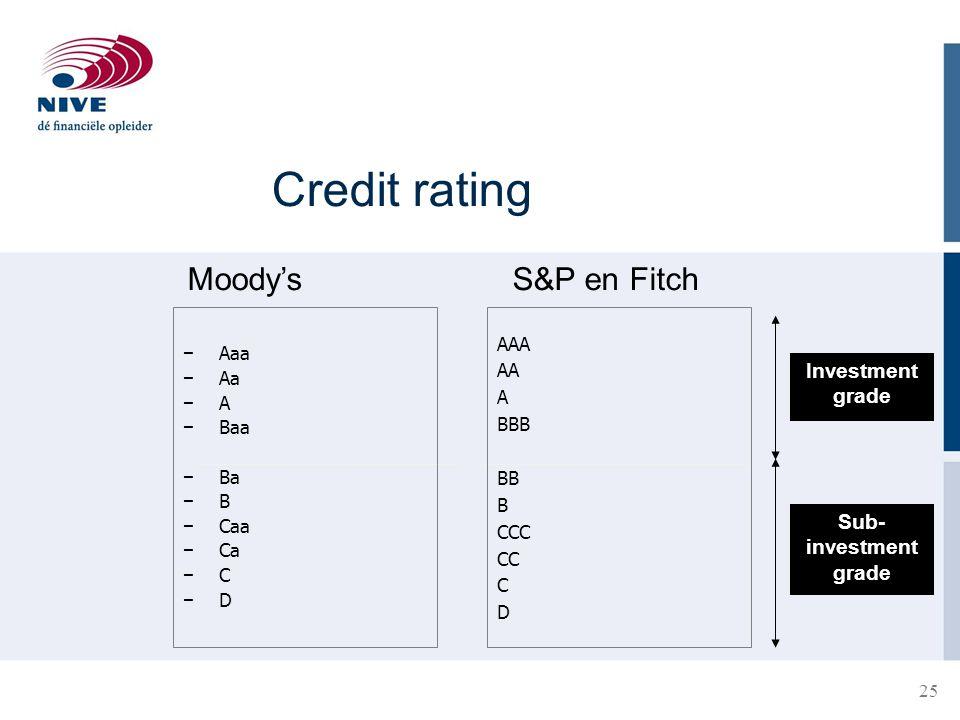 25 Credit rating − Aaa − Aa − A − Baa − Ba − B − Caa − Ca − C − D AAA AA A BBB BB B CCC CC C D Investment grade Sub- investment grade Moody'sS&P en Fi