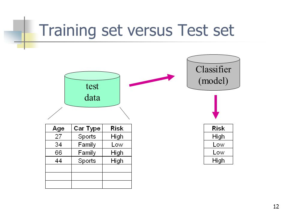 12 Training set versus Test set test data Classifier (model)