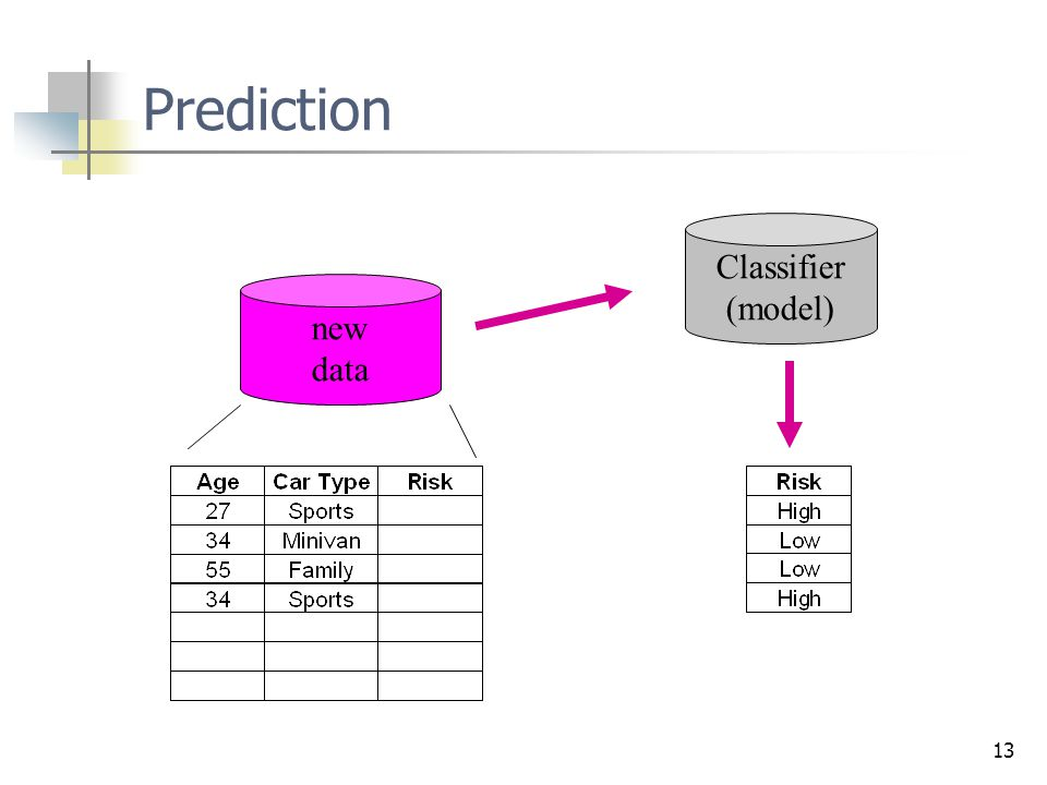 13 Prediction new data Classifier (model)