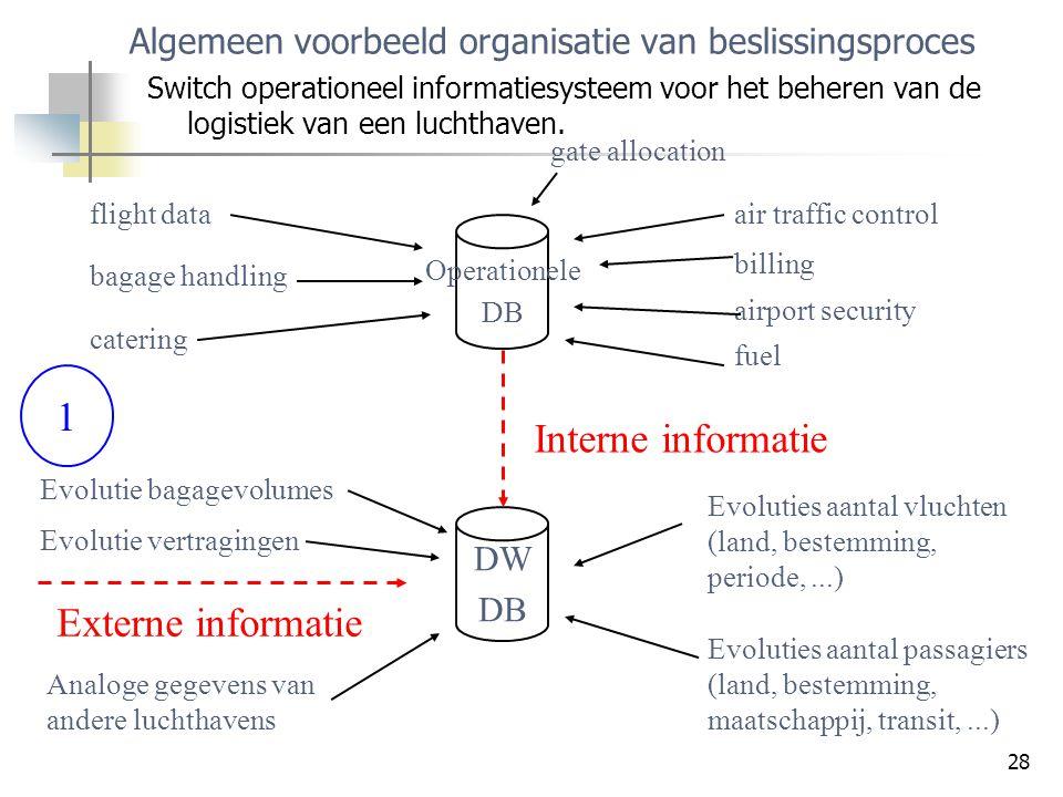 28 Algemeen voorbeeld organisatie van beslissingsproces Switch operationeel informatiesysteem voor het beheren van de logistiek van een luchthaven. Op