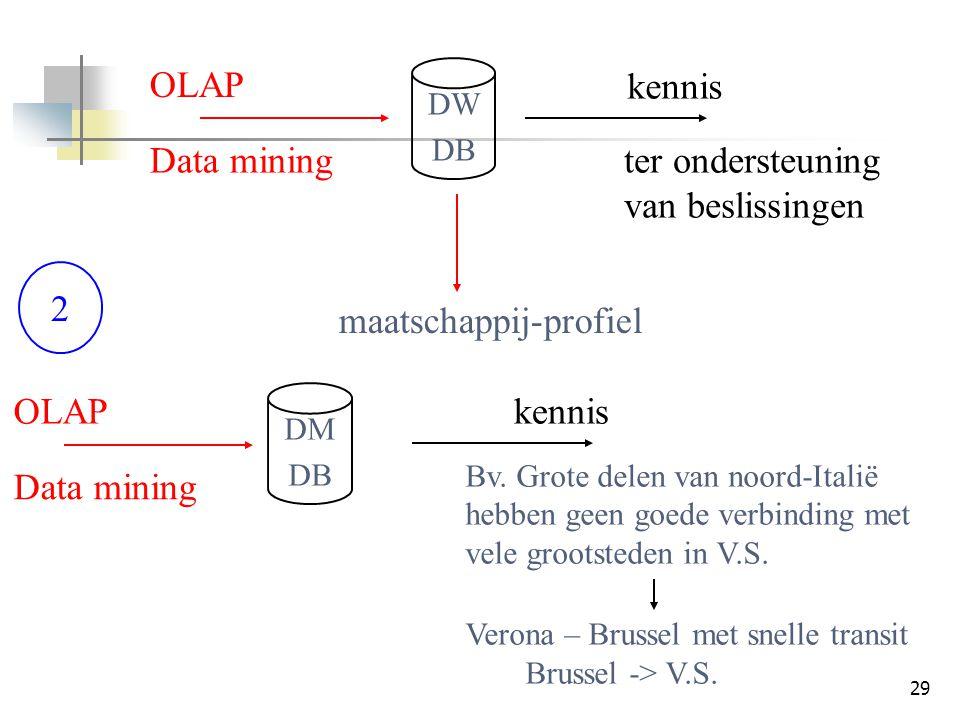 29 2 DW DB DM DB OLAP Data mining kennis ter ondersteuning van beslissingen maatschappij-profiel OLAP Data mining kennis Bv. Grote delen van noord-Ita