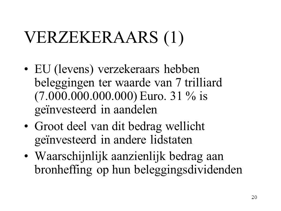 20 VERZEKERAARS (1) EU (levens) verzekeraars hebben beleggingen ter waarde van 7 trilliard (7.000.000.000.000) Euro. 31 % is geïnvesteerd in aandelen
