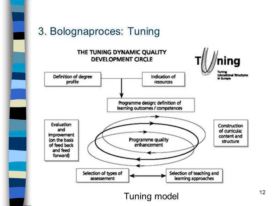 12 3. Bolognaproces: Tuning Tuning model