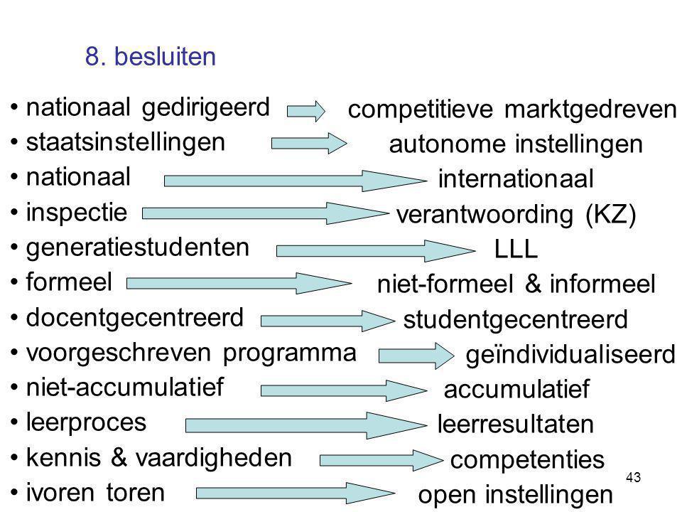 43 competitieve marktgedreven autonome instellingen internationaal verantwoording (KZ) LLL niet-formeel & informeel studentgecentreerd geïndividualise