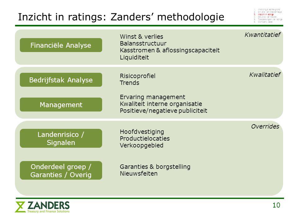 10 Financiële Analyse Bedrijfstak Analyse Management Overrides Landenrisico / Signalen Onderdeel groep / Garanties / Overig Kwantitatief Kwalitatief I
