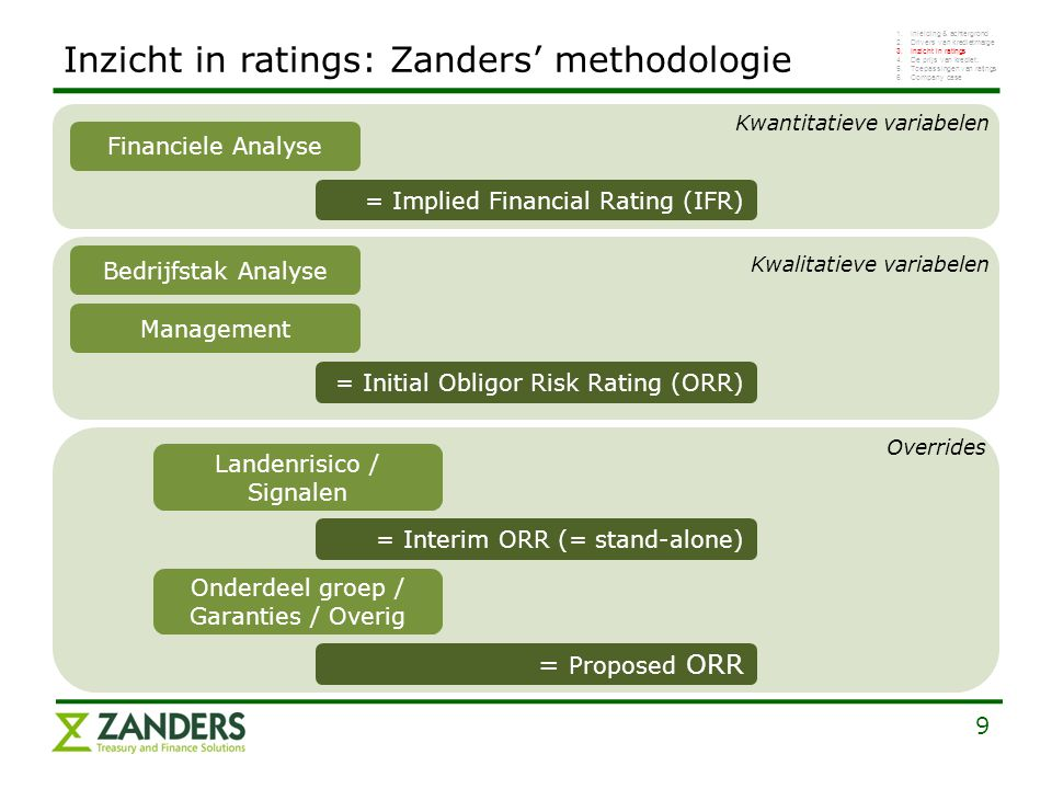 9 Financiele Analyse = Implied Financial Rating (IFR) Bedrijfstak Analyse Management = Initial Obligor Risk Rating (ORR) Overrides Landenrisico / Sign