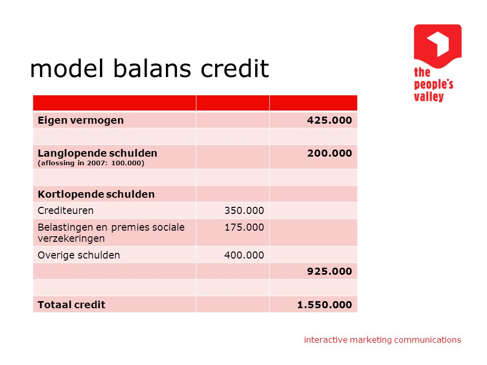 interactive marketing communications model balans credit Eigen vermogen425.000 Langlopende schulden (aflossing in 2007: 100.000) 200.000 Kortlopende s