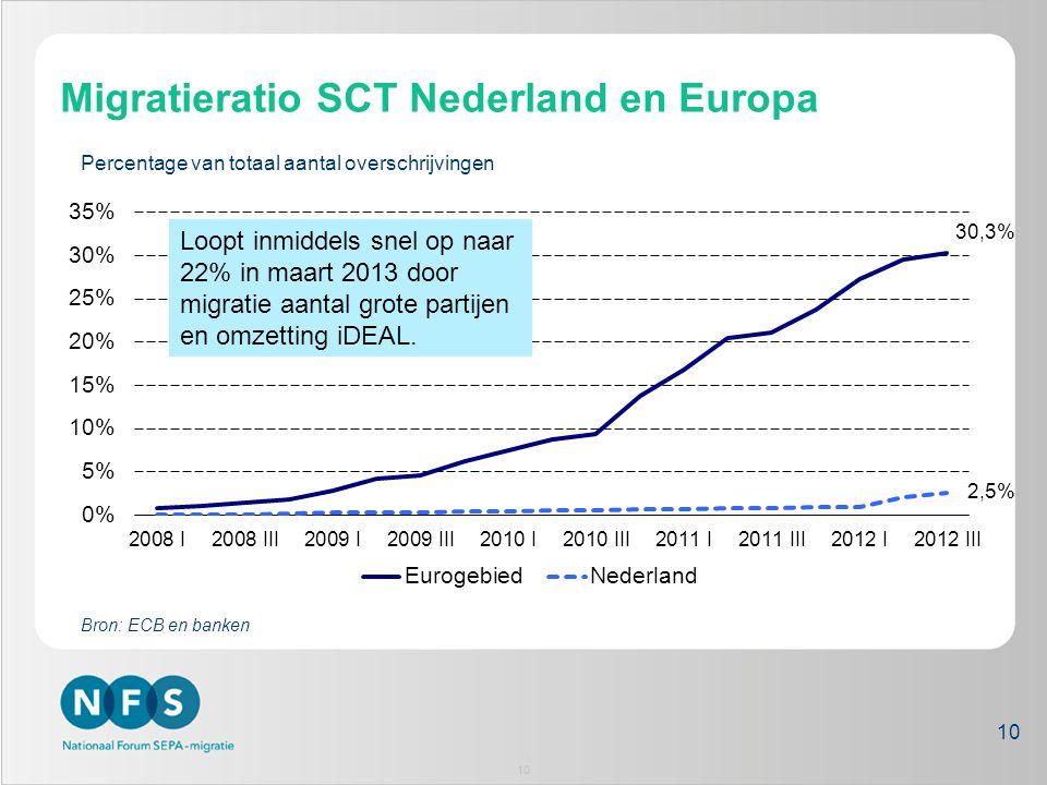 Percentage van totaal aantal overschrijvingen Bron: ECB en banken Migratieratio SCT Nederland en Europa 2,5% 30,3% 10 Loopt inmiddels snel op naar 22%