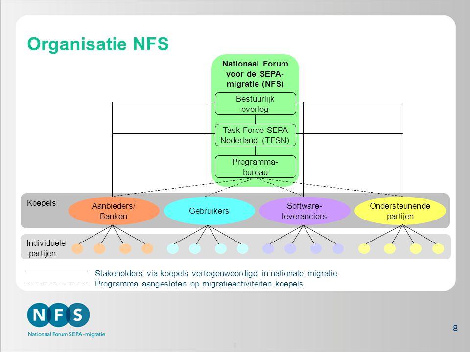 Organisatie NFS Koepels Nationaal Forum voor de SEPA- migratie (NFS) Individuele partijen Programma- bureau Stakeholders via koepels vertegenwoordigd