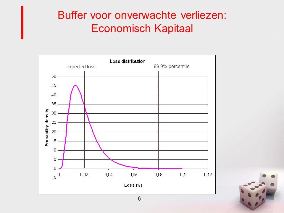 6 Buffer voor onverwachte verliezen: Economisch Kapitaal expected loss 99.9% percentile