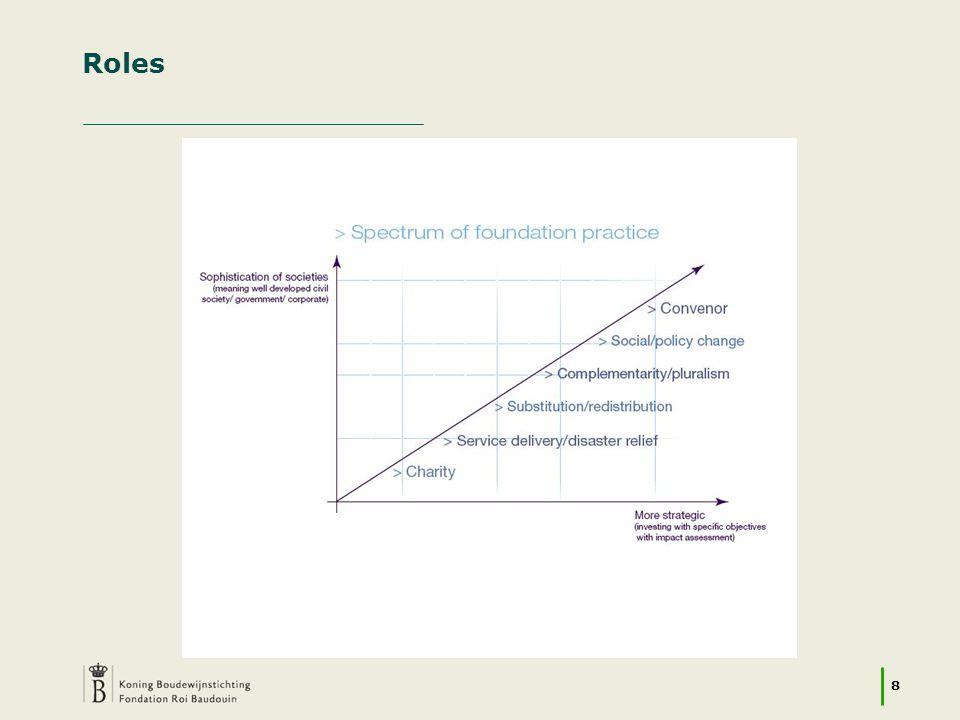 9 Paradigmes du changement social Société civile Recherche Marché Gouvernements (à différents niveaux institutionnels)