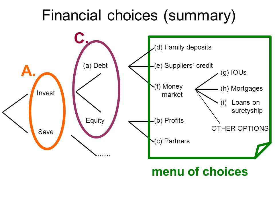 Financial choices (summary) Invest Save A.