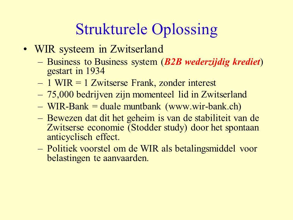 Strukturele Oplossing WIR systeem in Zwitserland –Business to Business system (B2B wederzijdig krediet) gestart in 1934 –1 WIR = 1 Zwitserse Frank, zo