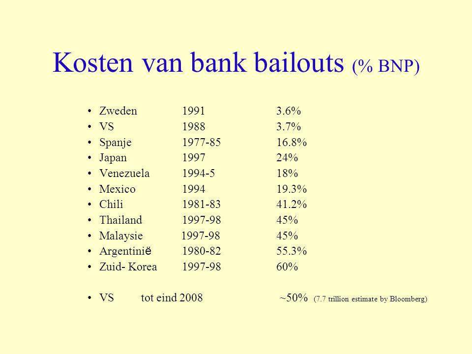 Kosten van bank bailouts (% BNP) Zweden 1991 3.6% VS1988 3.7% Spanje1977-85 16.8% Japan 1997 24% Venezuela 1994-518% Mexico 1994 19.3% Chili 1981-8341