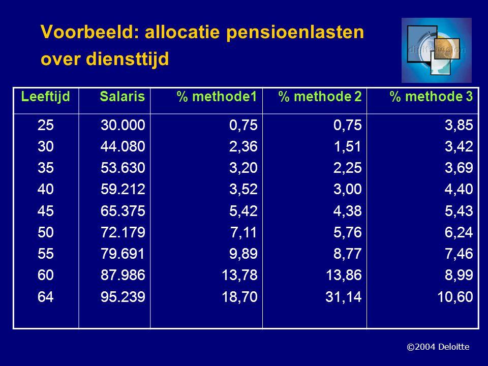 ©2004 Deloitte Voorbeeld: allocatie pensioenlasten over diensttijd LeeftijdSalaris% methode1% methode 2% methode 3 25 30 35 40 45 50 55 60 64 30.000 4