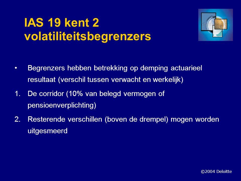 ©2004 Deloitte IAS 19 kent 2 volatiliteitsbegrenzers Begrenzers hebben betrekking op demping actuarieel resultaat (verschil tussen verwacht en werkeli