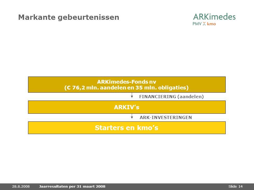 Slide 1428.8.2008Jaarresultaten per 31 maart 2008 Markante gebeurtenissen Starters en kmo's FINANCIERING (aandelen) ARK-INVESTERINGEN ARKIV's ARKimede
