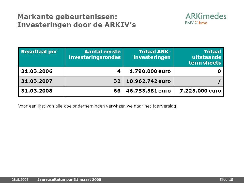 Slide 1528.8.2008Jaarresultaten per 31 maart 2008 Markante gebeurtenissen: Investeringen door de ARKIV's Resultaat perAantal eerste investeringsrondes
