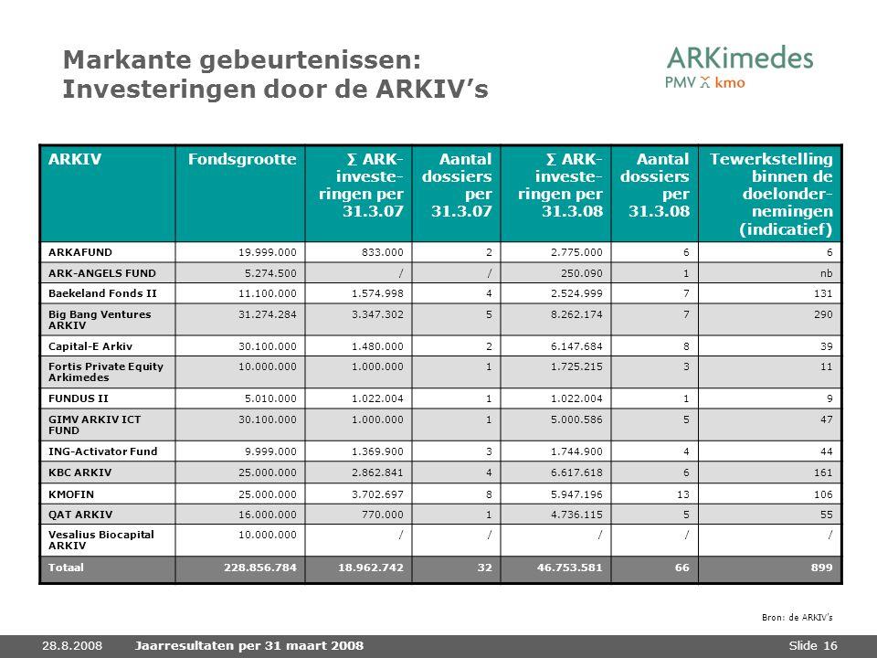 Slide 1628.8.2008Jaarresultaten per 31 maart 2008 Markante gebeurtenissen: Investeringen door de ARKIV's ARKIV Fondsgrootte∑ ARK- investe- ringen per