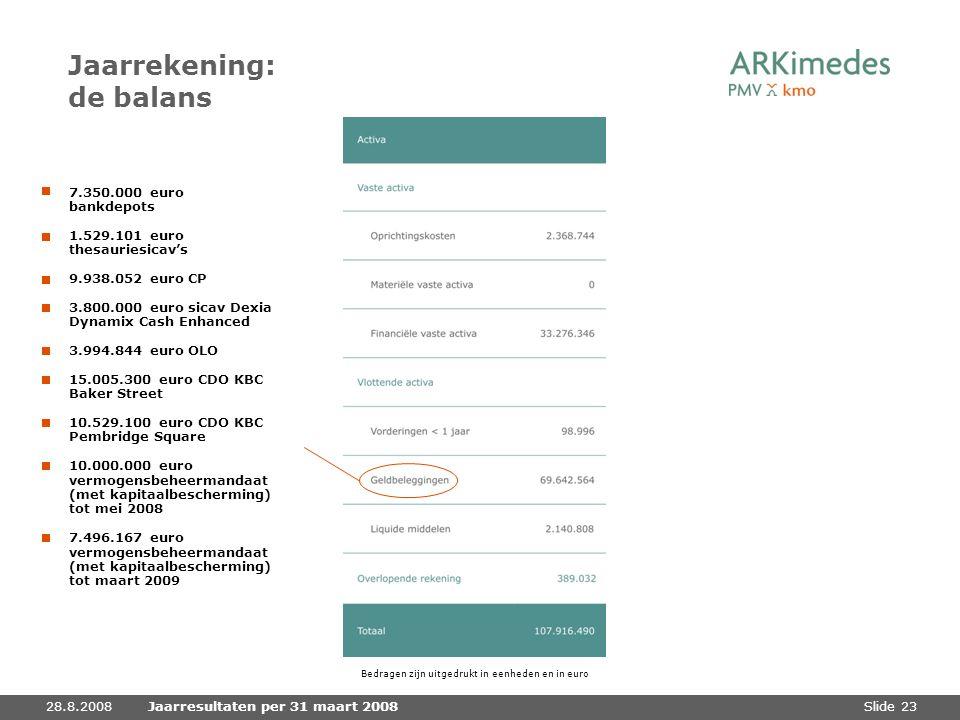 Slide 2328.8.2008Jaarresultaten per 31 maart 2008 Jaarrekening: de balans Bedragen zijn uitgedrukt in eenheden en in euro 7.350.000 euro bankdepots 1.