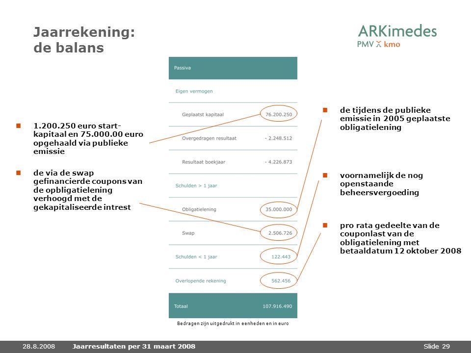 Slide 2928.8.2008Jaarresultaten per 31 maart 2008 Jaarrekening: de balans 1.200.250 euro start- kapitaal en 75.000.00 euro opgehaald via publieke emis