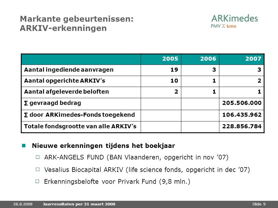 Slide 928.8.2008Jaarresultaten per 31 maart 2008 Markante gebeurtenissen: ARKIV-erkenningen 200520062007 Aantal ingediende aanvragen1933 Aantal opgeri