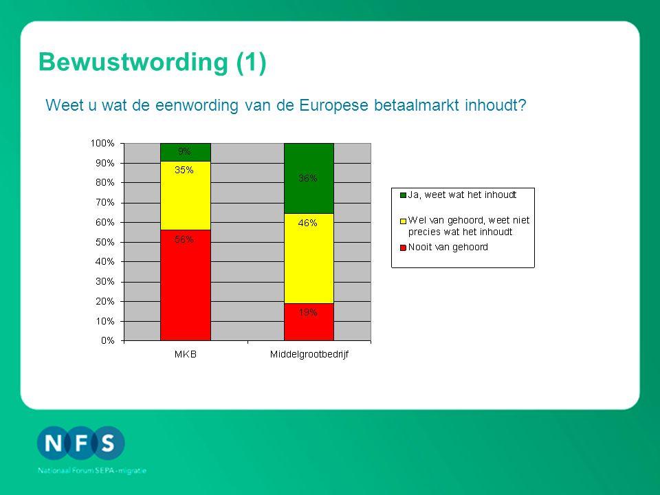 Bewustwording (2) Weet u welke veranderingen de komst van Europese betaalmiddelen voor uw organisatie gaat brengen?