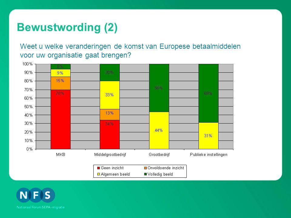 Bewustwording (2) Weet u welke veranderingen de komst van Europese betaalmiddelen voor uw organisatie gaat brengen