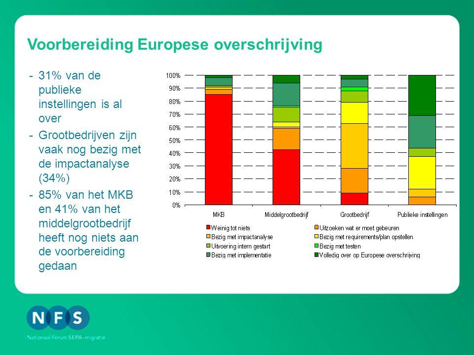 Voorbereiding Europese overschrijving -31% van de publieke instellingen is al over -Grootbedrijven zijn vaak nog bezig met de impactanalyse (34%) -85% van het MKB en 41% van het middelgrootbedrijf heeft nog niets aan de voorbereiding gedaan