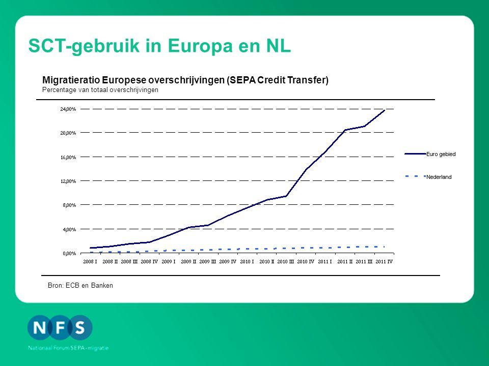 SCT-gebruik in Europa en NL Bron: ECB en Banken Migratieratio Europese overschrijvingen (SEPA Credit Transfer) Percentage van totaal overschrijvingen