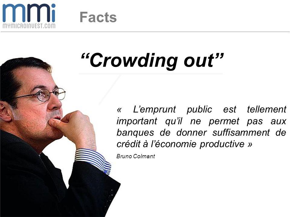 Crowding out « L'emprunt public est tellement important qu'il ne permet pas aux banques de donner suffisamment de crédit à l'économie productive » Bruno Colmant Facts