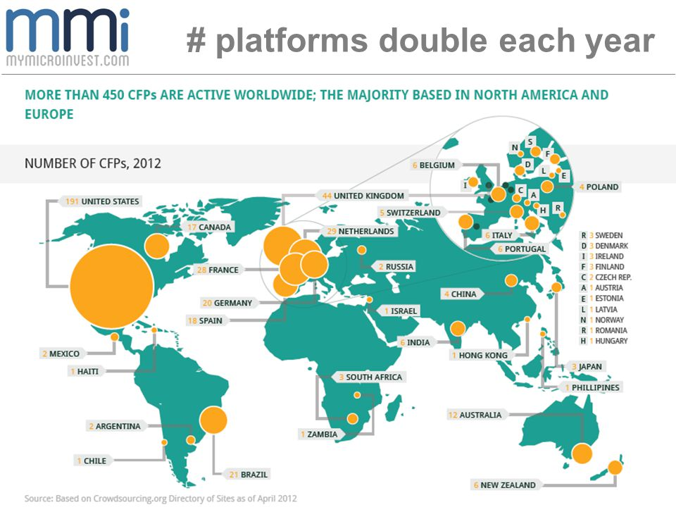 # platforms double each year