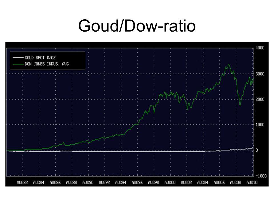 Goud/Dow-ratio