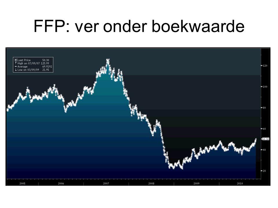 FFP: ver onder boekwaarde