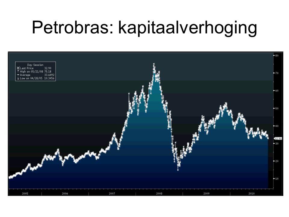 Petrobras: kapitaalverhoging
