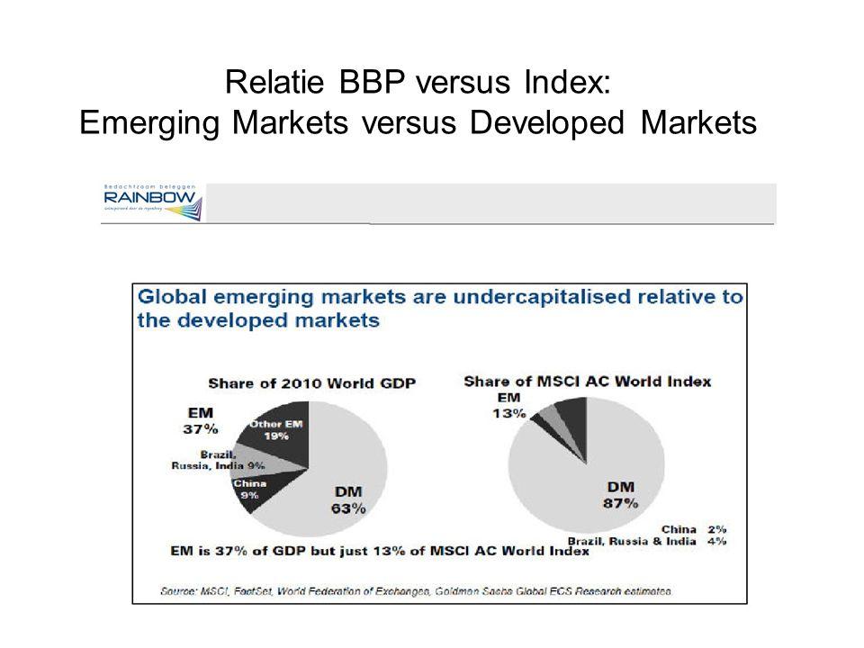 Relatie BBP versus Index: Emerging Markets versus Developed Markets