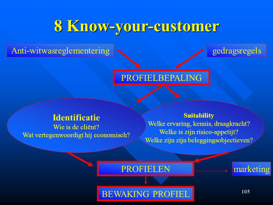 105 8 Know-your-customer Anti-witwasreglementeringgedragsregels PROFIELBEPALING Suitability Welke ervaring, kennis, draagkracht.