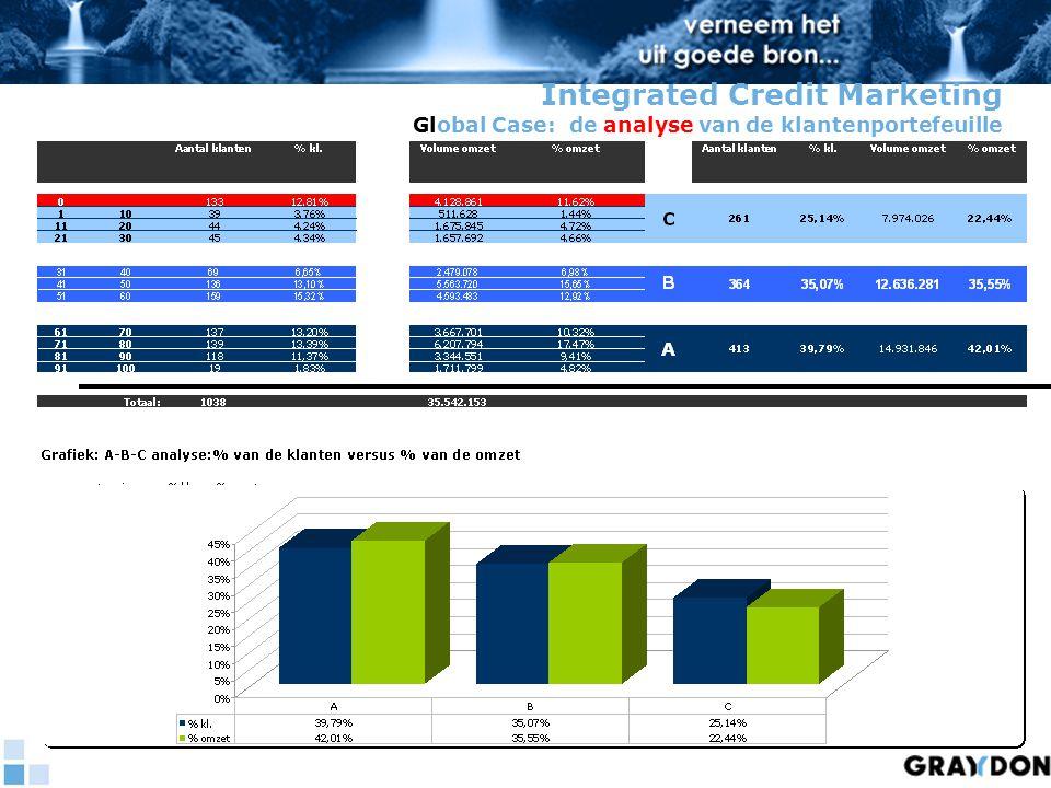 Integrated Credit Marketing Global Case: de analyse van de klantenportefeuille