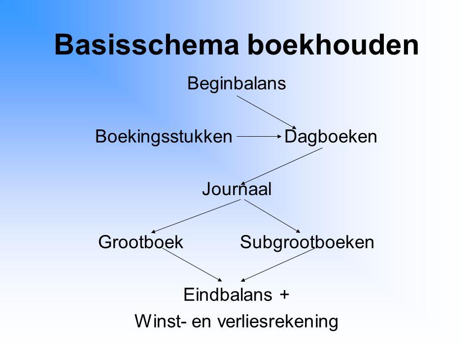 Basisschema boekhouden Beginbalans BoekingsstukkenDagboeken Journaal GrootboekSubgrootboeken Eindbalans + Winst- en verliesrekening