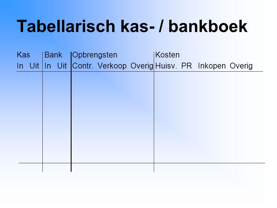 Tabellarisch kas- / bankboek KasBankOpbrengstenKosten In UitIn UitContr. Verkoop OverigHuisv. PR Inkopen Overig