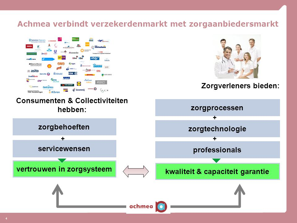 4 Achmea verbindt verzekerdenmarkt met zorgaanbiedersmarkt Consumenten & Collectiviteiten hebben: Zorgverleners bieden: zorgbehoeften servicewensen zo