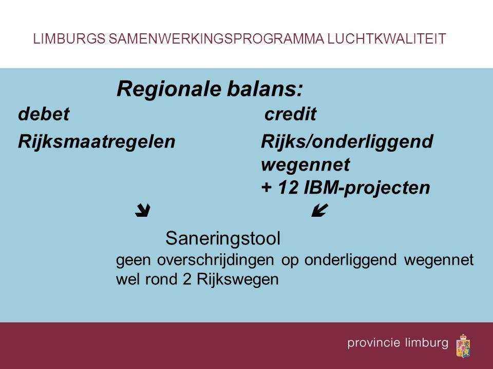 Regionale balans: debetcredit LIMBURGS SAMENWERKINGSPROGRAMMA LUCHTKWALITEIT Rijks/onderliggend wegennet + 12 IBM-projecten  Saneringstool geen overs