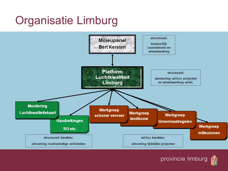 Werkgroep milieuzones Organisatie Limburg Handreikingen RO etc. Werkgroep Groenmaatregelen Monitoring Luchtkwaliteitskaart Platform Luchtkwaliteit Lim