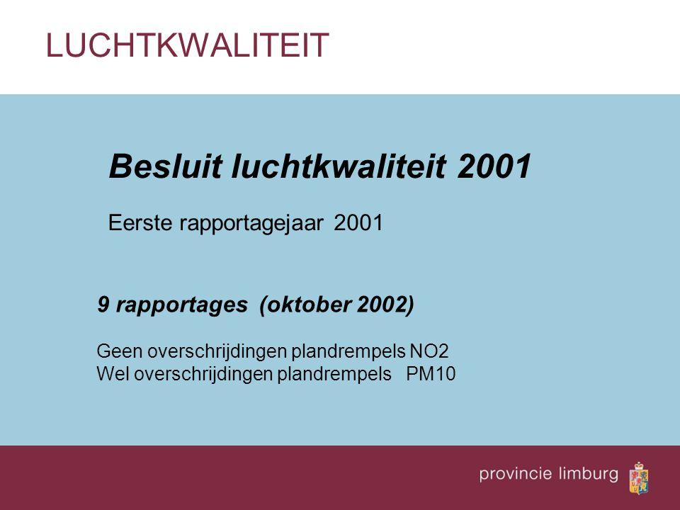 Besluit luchtkwaliteit 2001 Eerste rapportagejaar 2001 LUCHTKWALITEIT 9 rapportages (oktober 2002) Geen overschrijdingen plandrempels NO2 Wel overschr