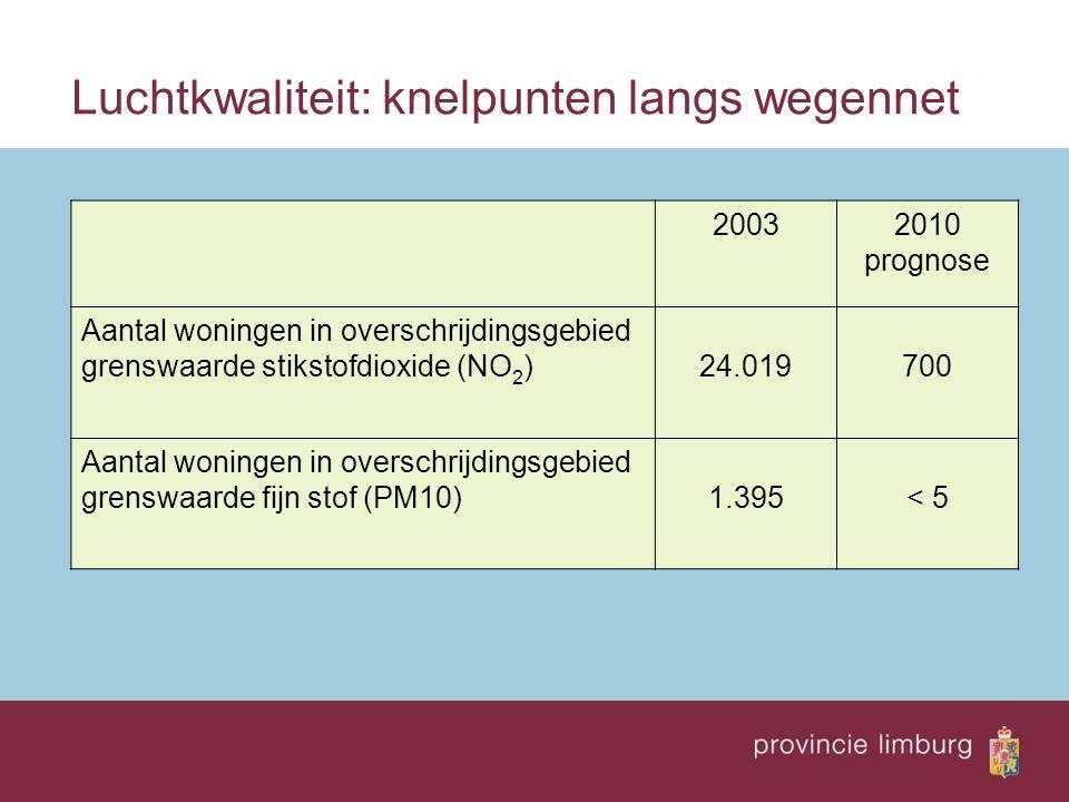 Luchtkwaliteit: knelpunten langs wegennet 20032010 prognose Aantal woningen in overschrijdingsgebied grenswaarde stikstofdioxide (NO 2 )24.019700 Aant