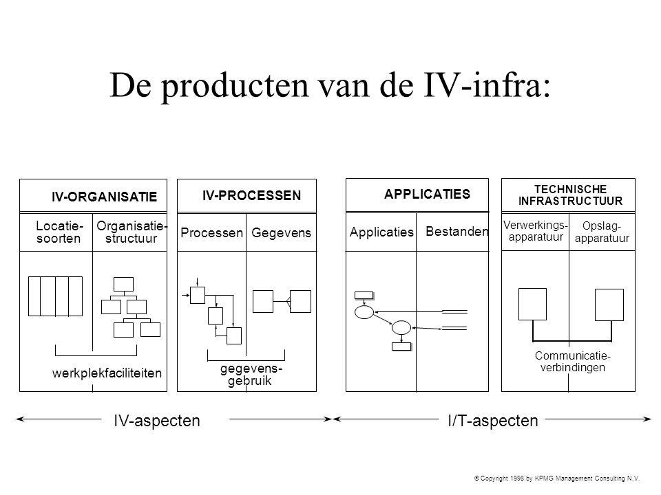 © Copyright 1998 by KPMG Management Consulting N.V. De producten van de IV-infra: IV-aspectenI/T-aspecten TECHNISCHE INFRASTRUCTUUR Verwerkings- appar