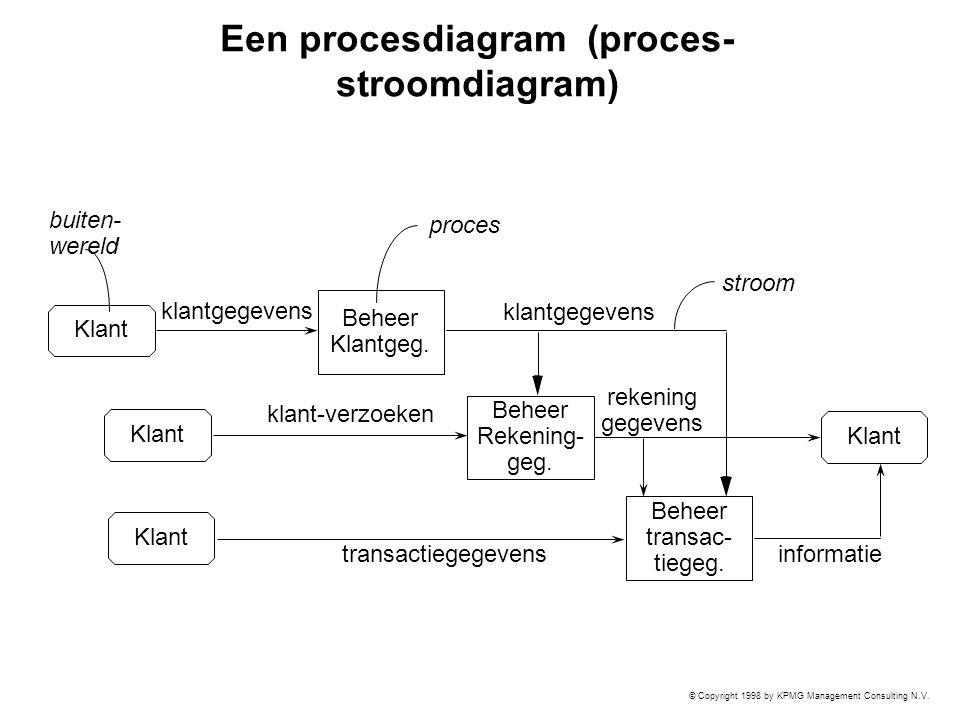 © Copyright 1998 by KPMG Management Consulting N.V. Een procesdiagram (proces- stroomdiagram) Beheer Klantgeg. Beheer Rekening- geg. Beheer transac- t