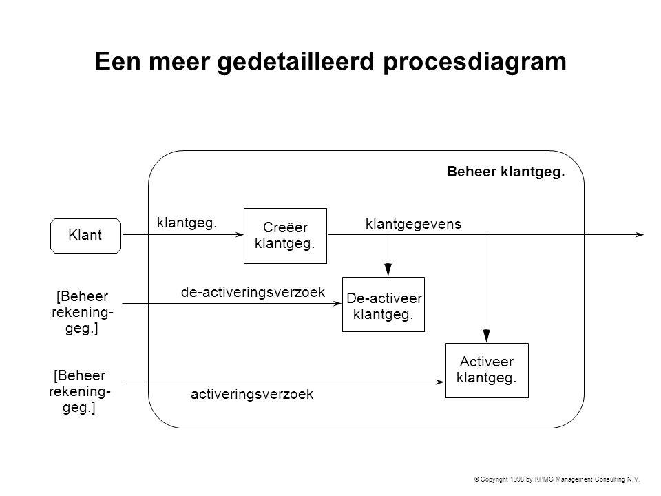 © Copyright 1998 by KPMG Management Consulting N.V. Een meer gedetailleerd procesdiagram Creëer klantgeg. Activeer klantgeg. klantgegevens de-activeri