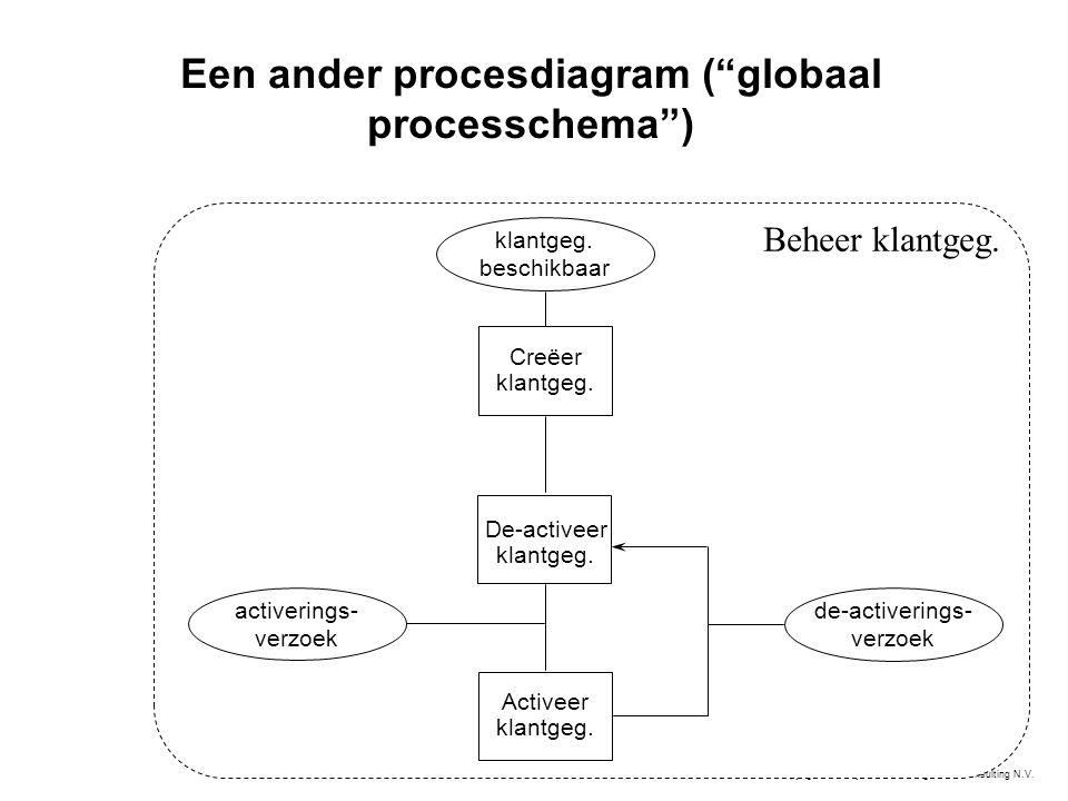 "© Copyright 1998 by KPMG Management Consulting N.V. Een ander procesdiagram (""globaal processchema"") Creëer klantgeg. Activeer klantgeg. De-activeer k"