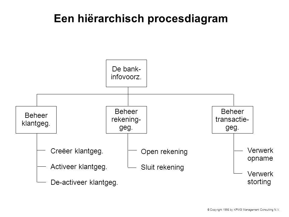 © Copyright 1998 by KPMG Management Consulting N.V. Een hiërarchisch procesdiagram De bank- infovoorz. Beheer klantgeg. Beheer rekening- geg. Beheer t
